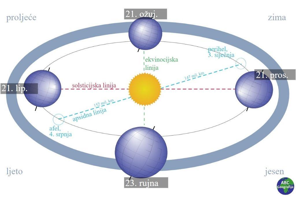 Prikaz položaja Zemlje i Sunca tijekom četiri godišnja doba
