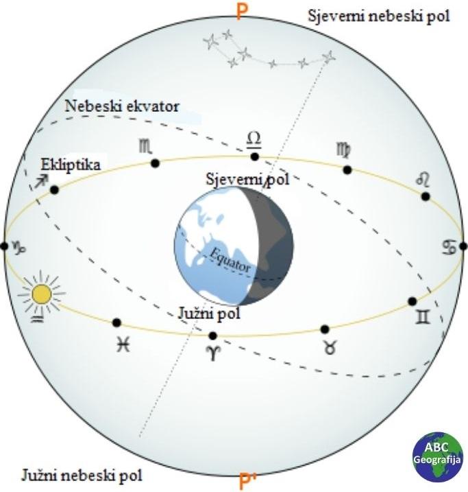 Nebeski ekvator i ekliptika