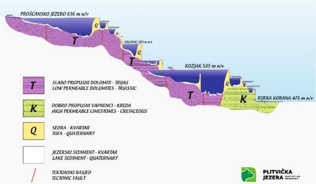 Uzdužni hidrogeološki profil Plitvičkih jezera