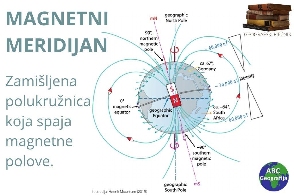 Magnetni meridijan