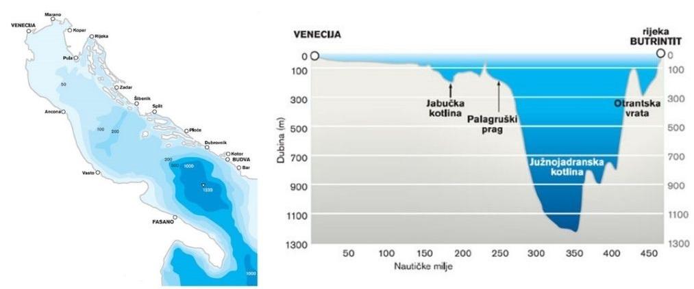 Jadransko more – izobate i uzdužni profil dubina