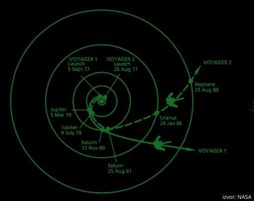 Kretanje letjelica Voyager 1 i Voyager 2